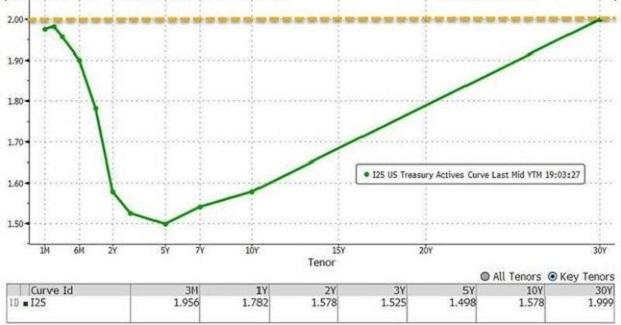 entire-yield-curve