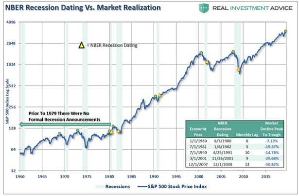 recession-dating