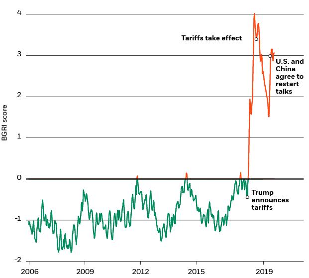 BlackRock global trade tensions BGRI, 2006-2019