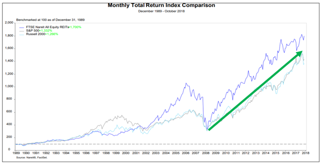 REITs Vs. Stocks: The Best Investment In A Recession