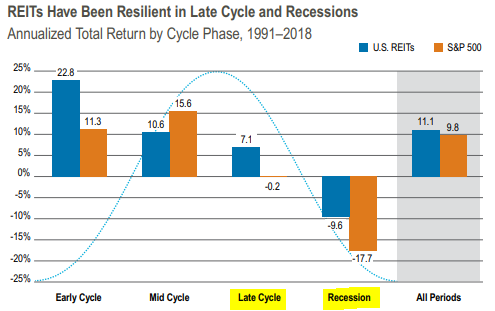 REITs And Recessions: Let's Talk About It | Seeking Alpha