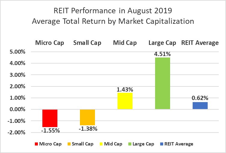 The State Of REITs: September 2019 Edition