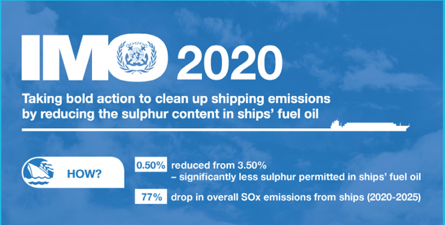 Euronav: Prepared For IMO 2020, Predicts Ample Supplies Of