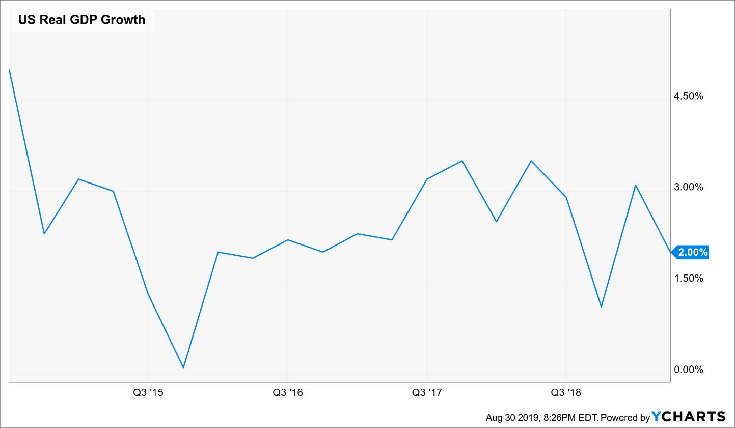 Amazon: The Trading Signal