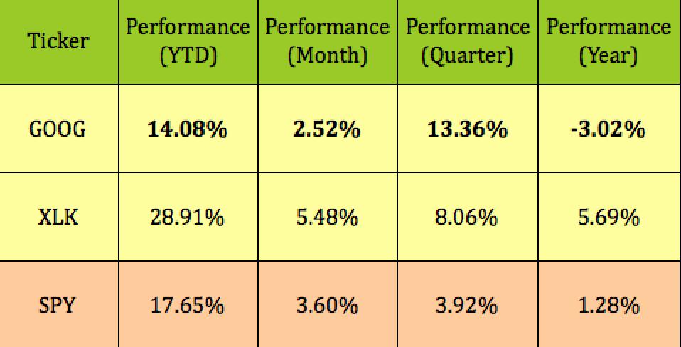 Alphabet: Four 10% To 12% Trades