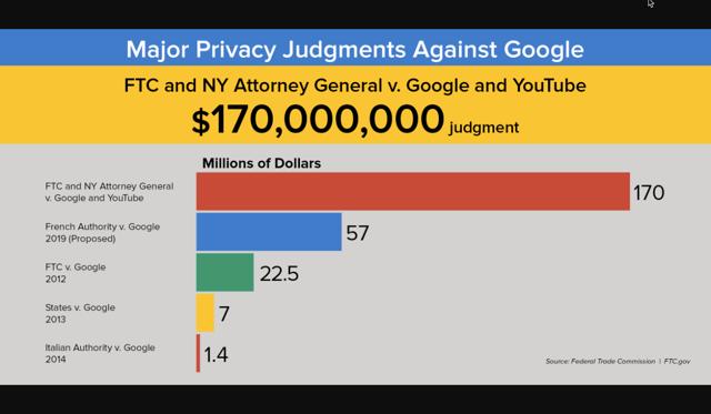 FTC fines against Google