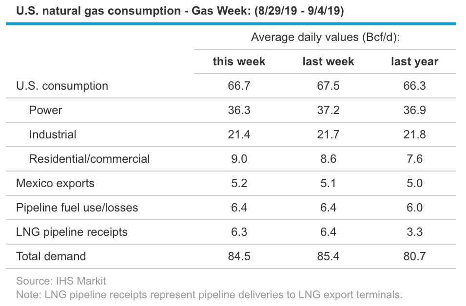 Natural Gas: Slight Pullback Is Possible, But Overall
