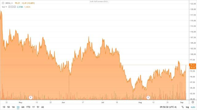 Chart: Seeking Alpha