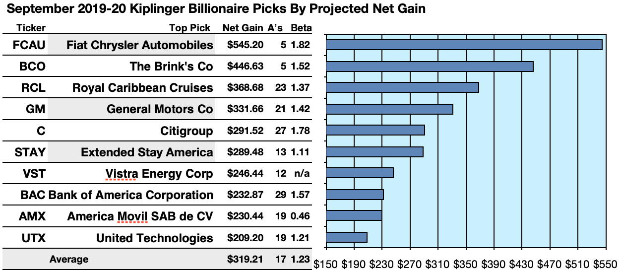 49 Stocks Billionaires Love: 33 Of Them Pay Dividends