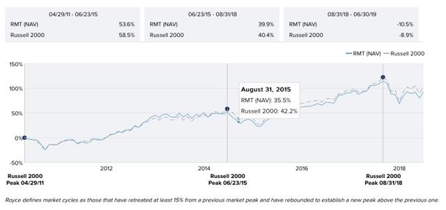 Royce Micro-Cap Trust vs Russel 2000