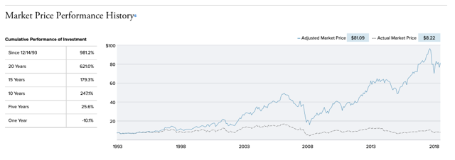 Royce Micro-Cap Fund Price History