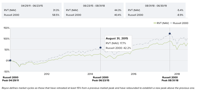 Royce Value Trust Relative Performance to Russel 2000