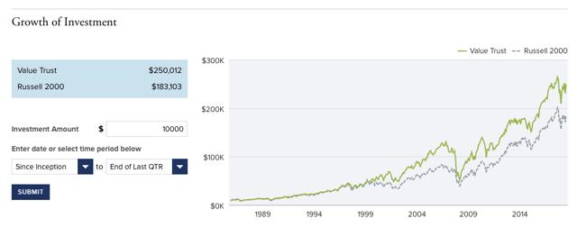 Royce Value Trust Growth since Inception