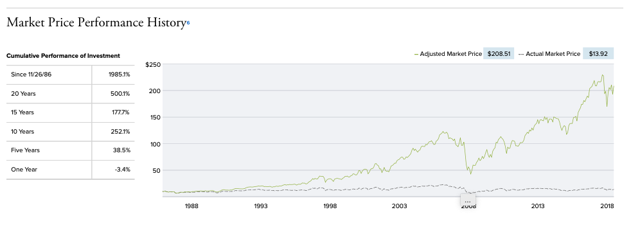 Royce Value Trust Prices since Inception