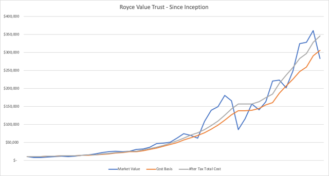 Royce Value Trust Total Value since Inception