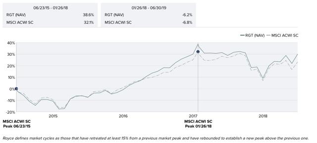 Royce Global Value Trust Relative Performance to MSCI ACWI SC