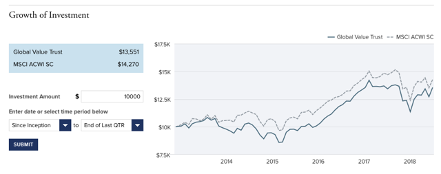 Royce Global Value Trust Growth in Value since Inception