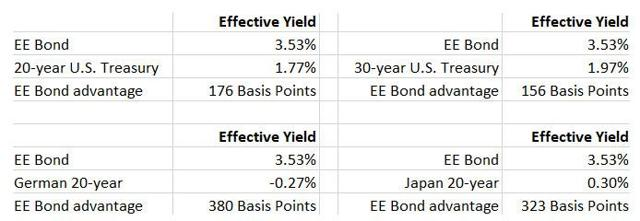 EE Bond comparison