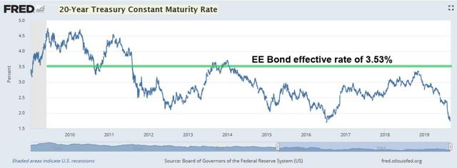 EE Bond vs 20-year Treasury