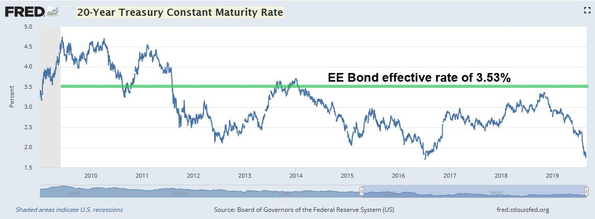 Ridiculous Fact Ee Bonds Are Now A Stellar Long Term Investment Seeking Alpha