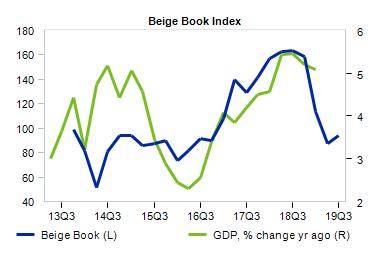 Beige Book Index