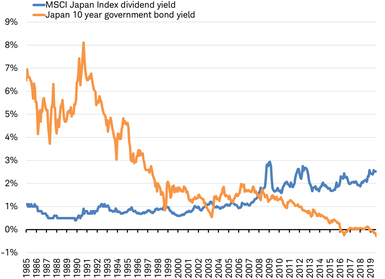 Negative Interest Rates And The Future Of Investing