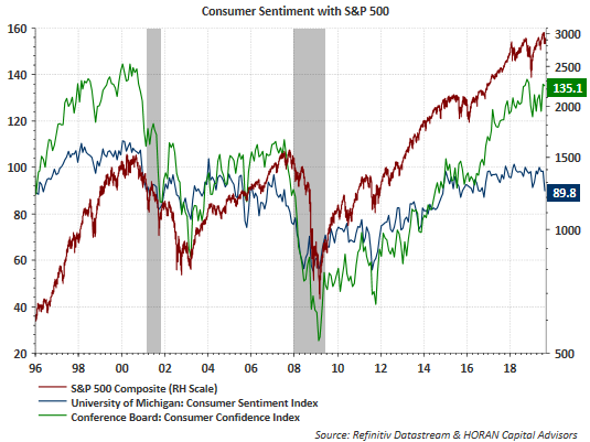 Diverging Confidence Reports, But Favorable Employment Environment