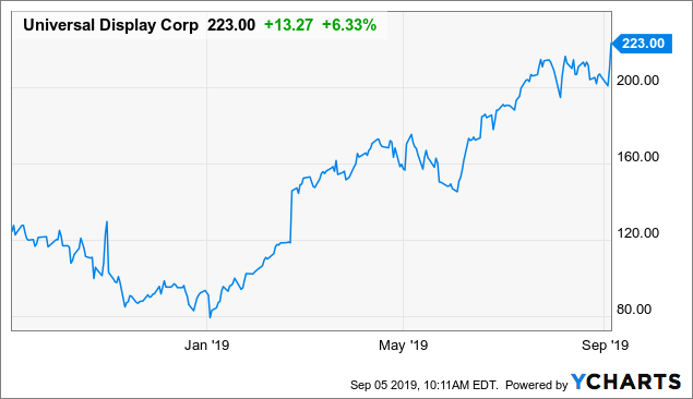 Universal Display Corporation: Another Strong Beat