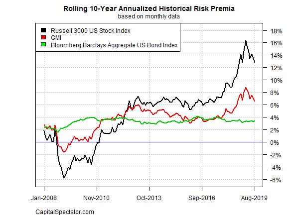 Risk Premia Forecasts: Major Asset Classes - September 4