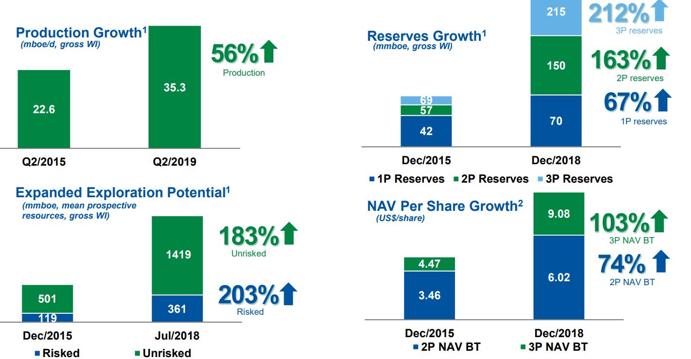 Gran Tierra Energy: Leading The Way And Increasing Buybacks