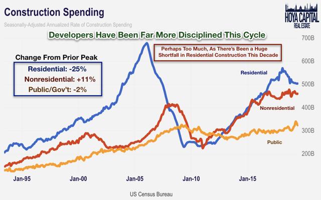 construction spending 2019