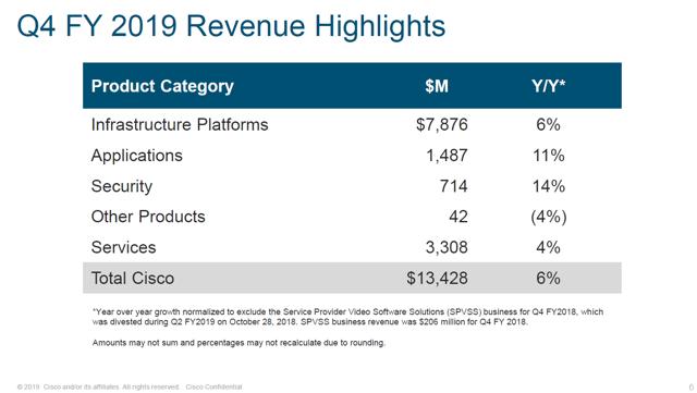Cisco Revenue Highlights