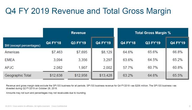 Cisco Revenue and Gross Margin