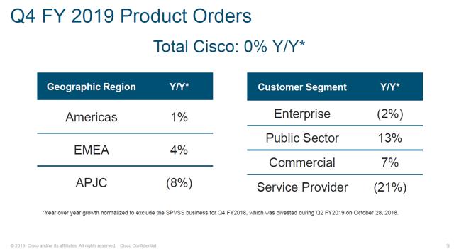 Cisco Q4 2019 Product Orders