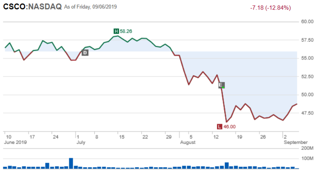 Cisco price chart