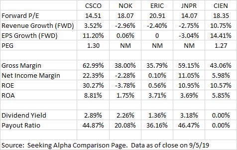 Cisco Valuation Comparison