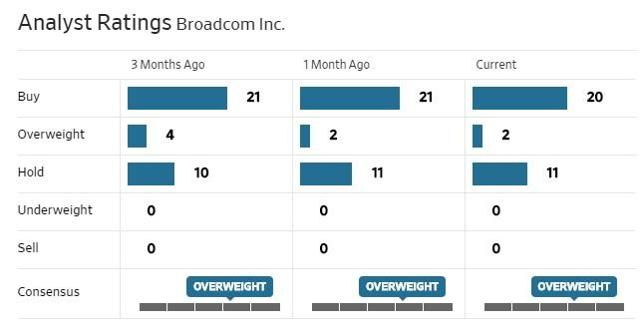 Sentiment Toward Broadcom Has Become More Bearish Ahead Of