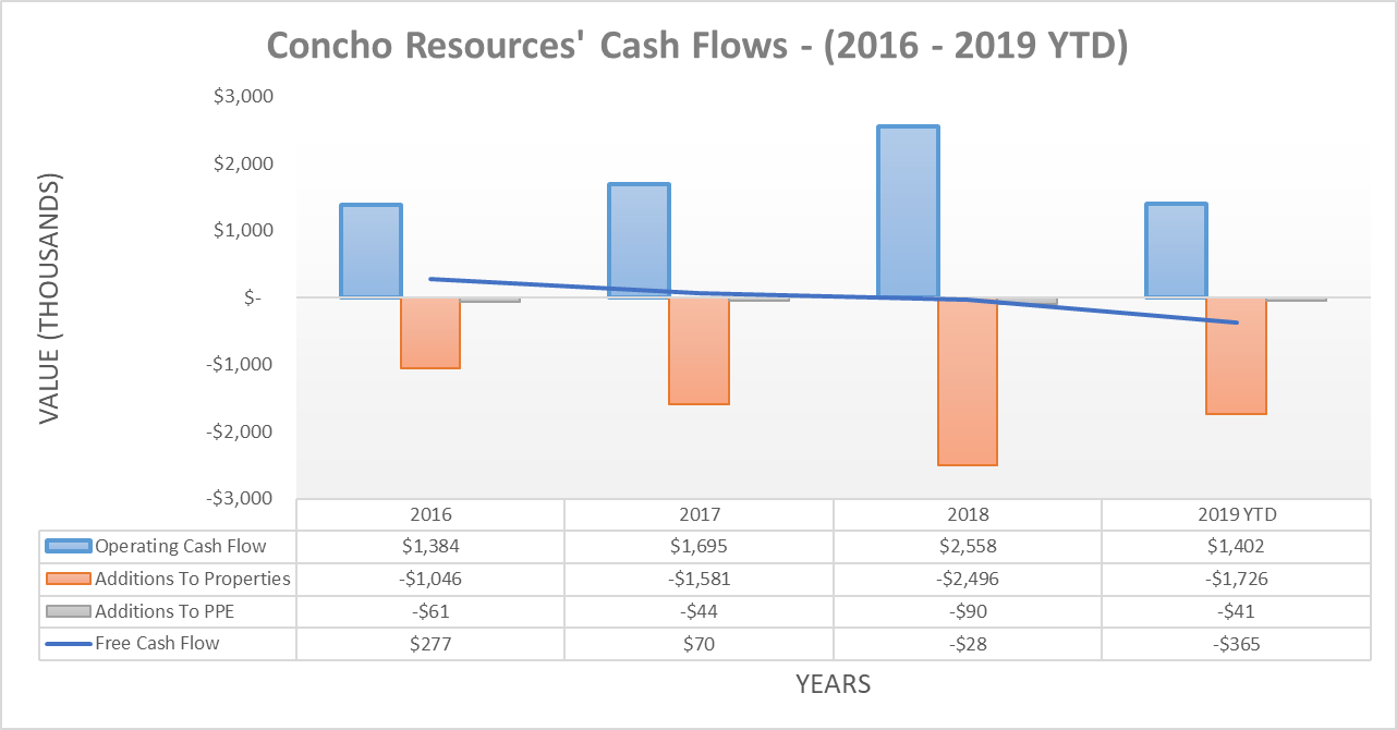 Concho Resources The Share Buybacks Are Reckless