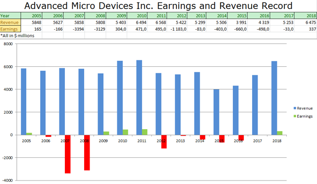 AMD Earnings and Revenue Record 2005-2018