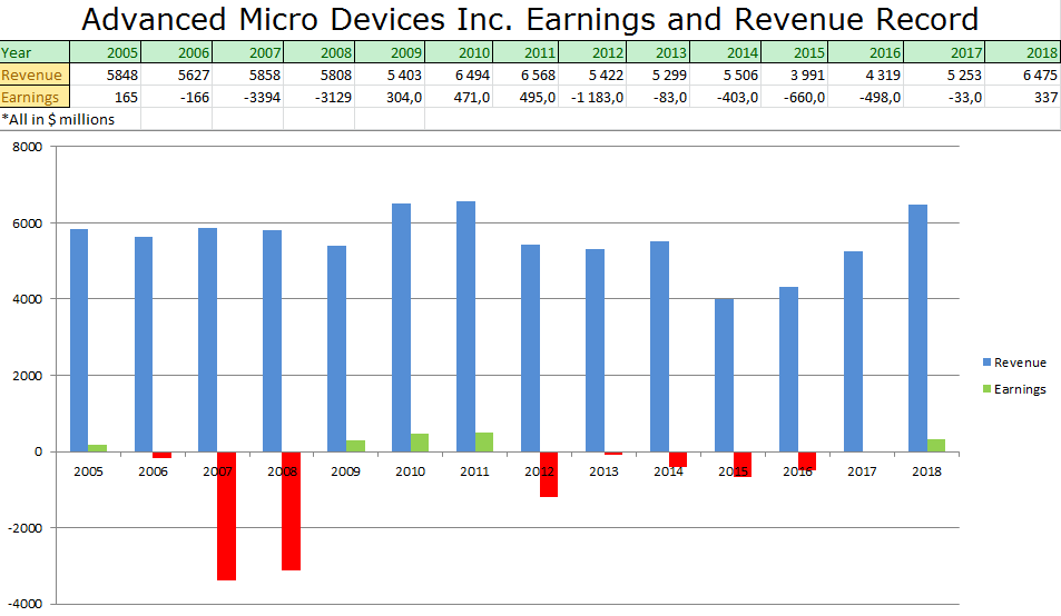 The Market Keeps Ignoring How Bad AMD Really Is - Advanced