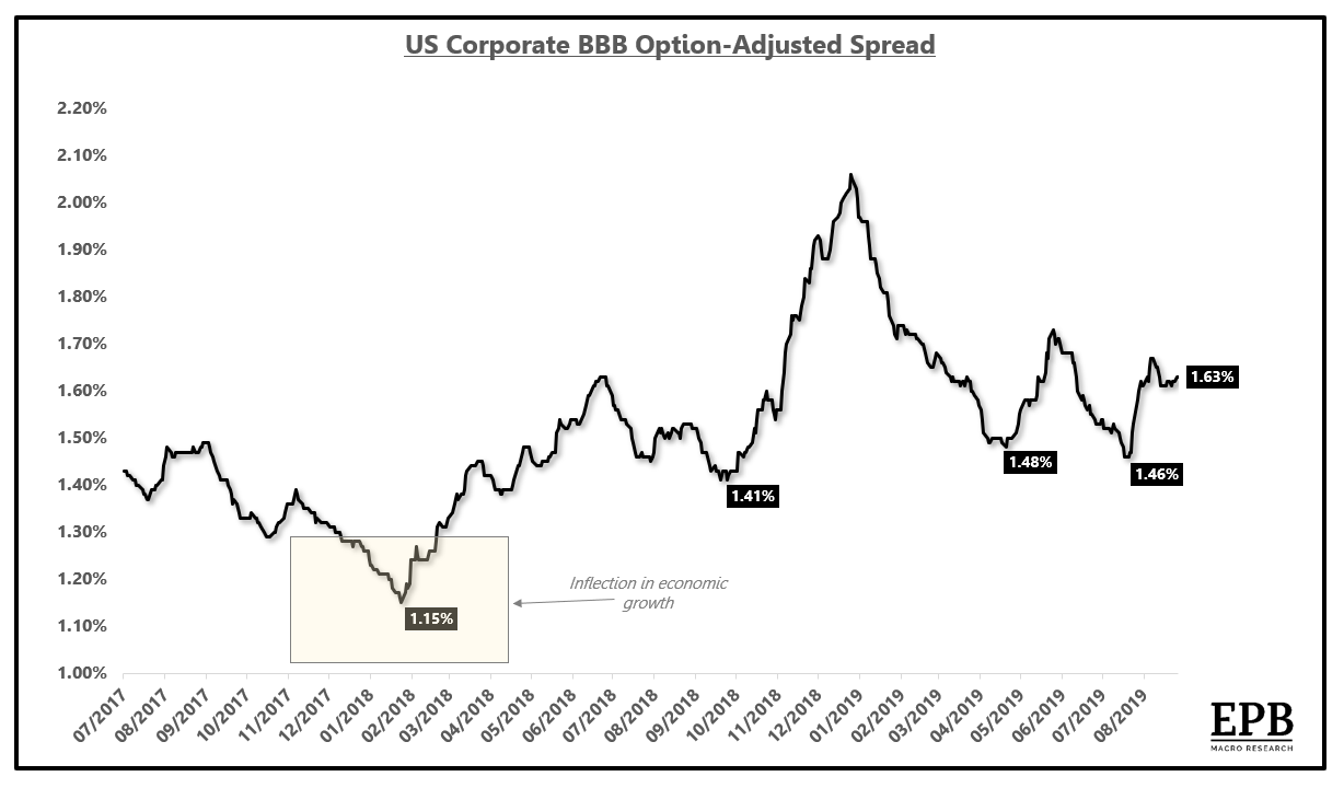 The Signal From Credit Spreads - It's Not What You Think