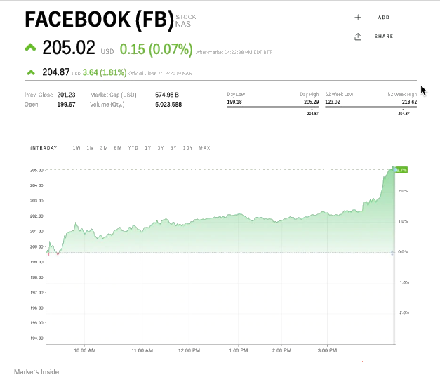 FB stock price after FTC fine announcement