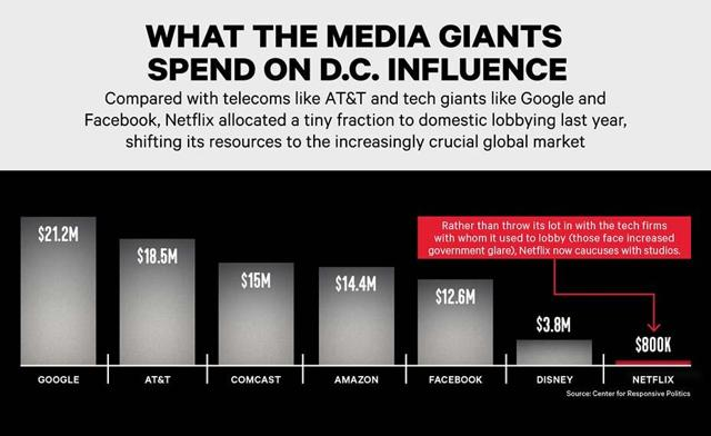 What the Media Giants Spend on DC Influence