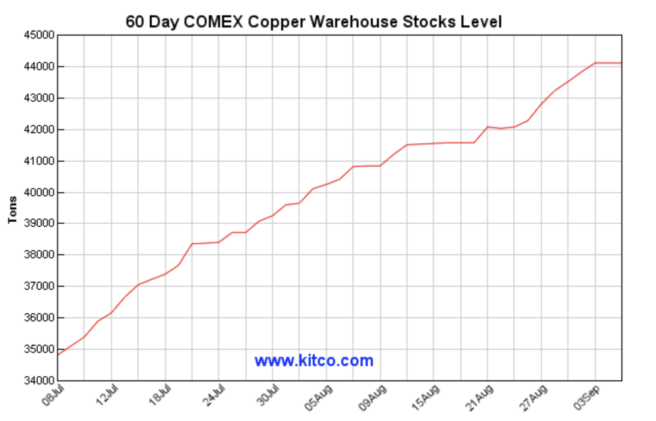 Copper Bounces From The Lows: Freeport-McMoRan And Indonesia