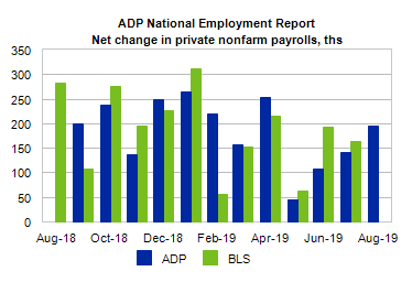 U.S. Jobs Market - Still Growing, Although Slower