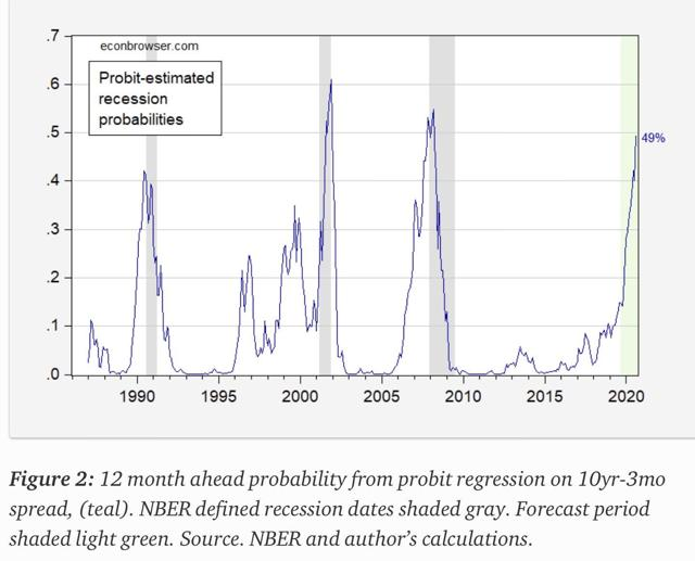 The Fed model, which is based on US bond yields for a 3-month and 10-year periods, now has a probability of about 49%!