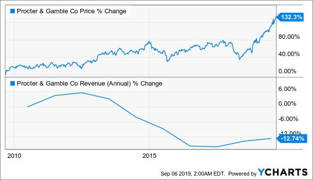 Procter & Gamble: Factors Underlying The High Valuation