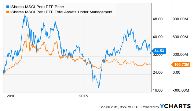 EPU: A Unique Way To Bet On Higher Metals Prices - iShares