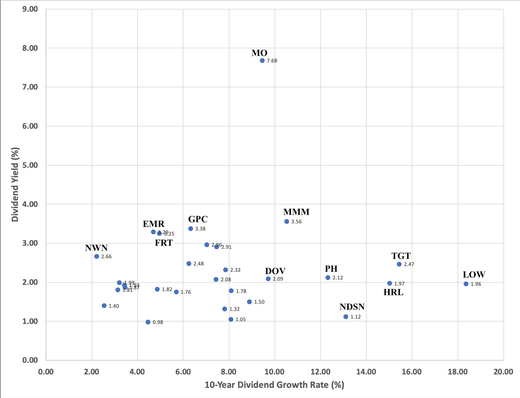 Dividend Kings: August Dividend Growth Analysis   Seeking Alpha