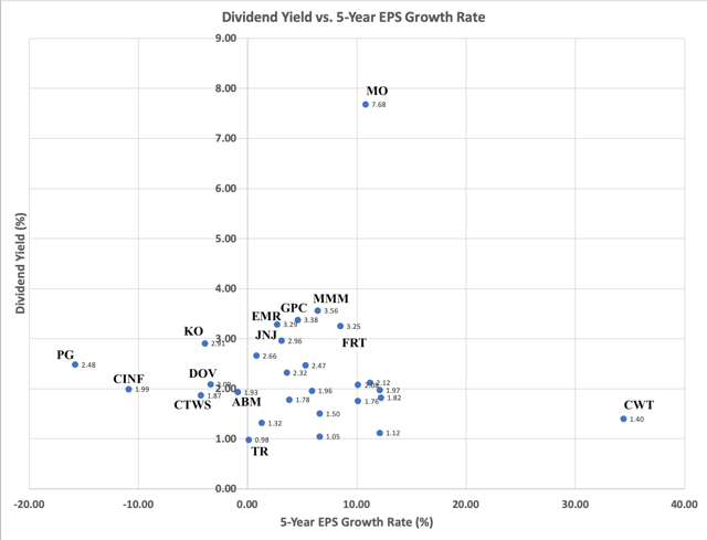 Dividend King Yield versus 5-Year EPS Growth Rate